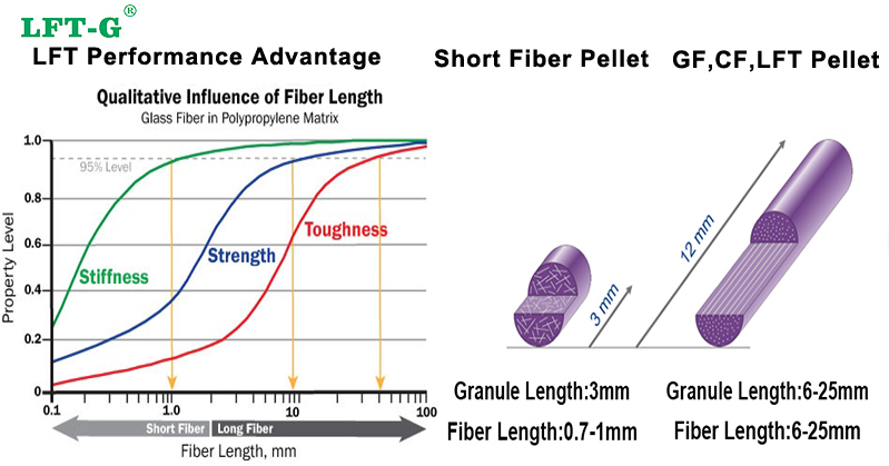 Advantage of long fiber pellets via tooling