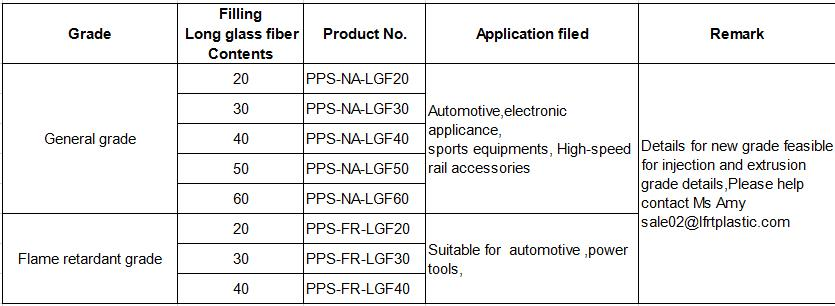 PPS LONG GLASS FIBER Polymer